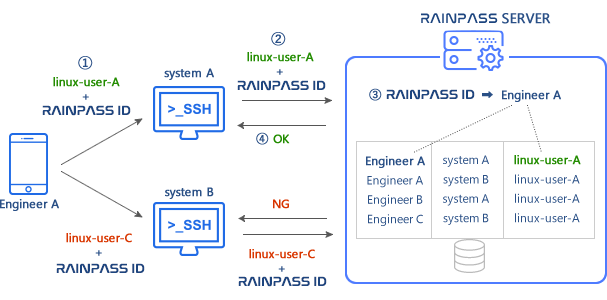 RAINPASS SSH